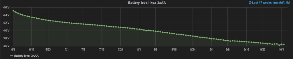 iot-battery17w