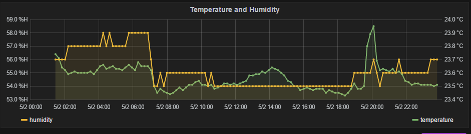 iot-temp-hum-result
